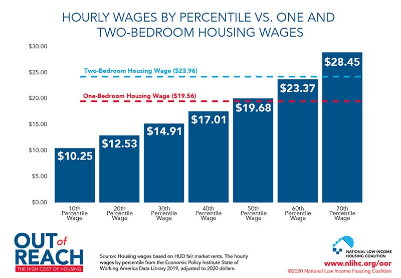 Hourly Wages by Percentile vs. One and Two-Bedroom Housing Wages